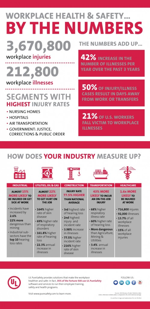Workplace Health and Safety Infographic